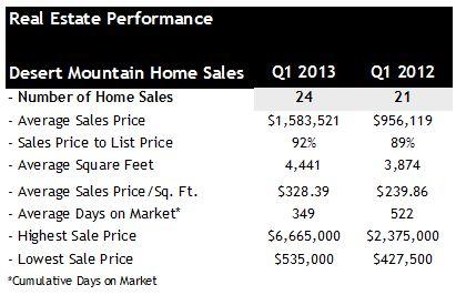 Home Sales Q1 2013 Desert Mountain Scottsdale AZ